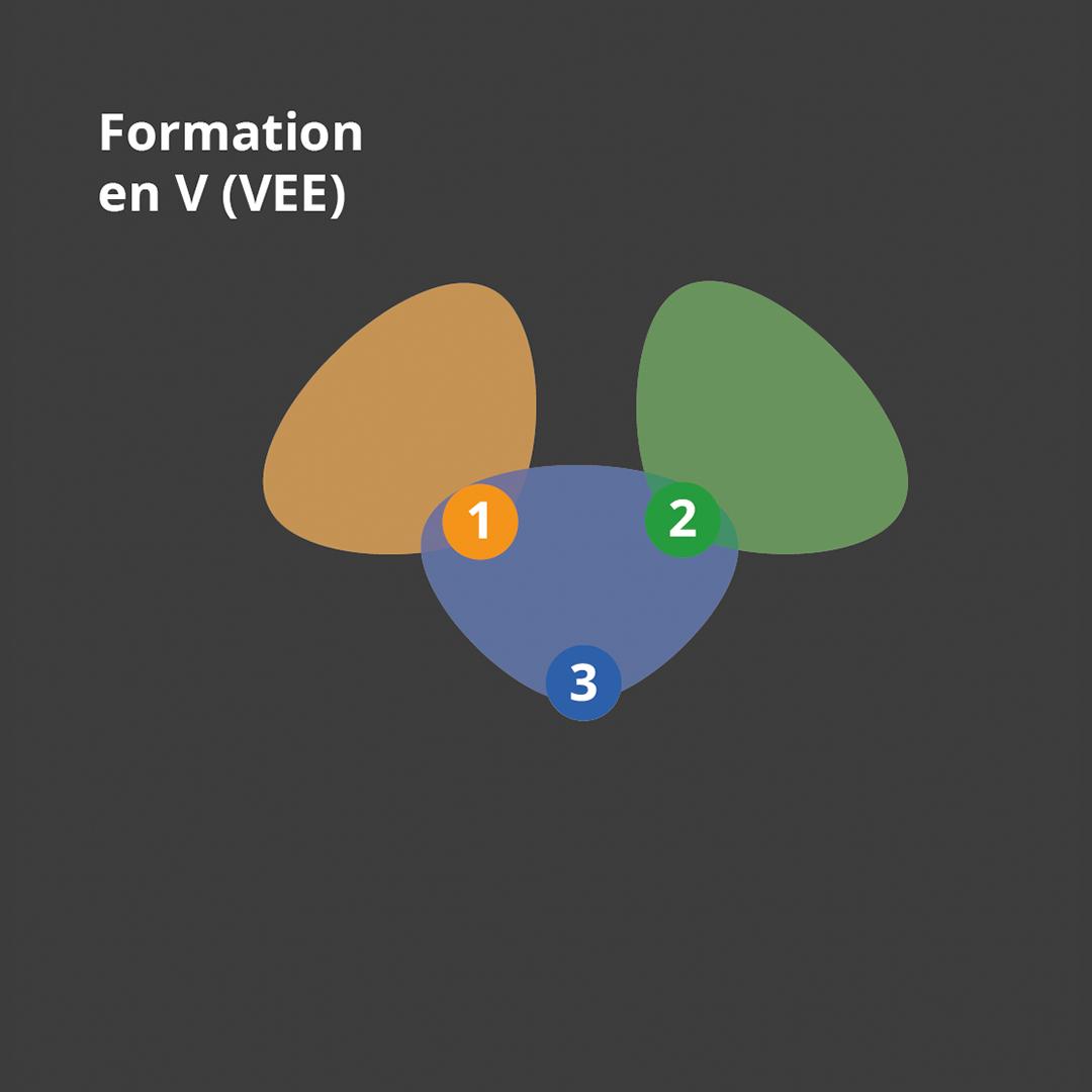 Schéma de la défense à trois en V