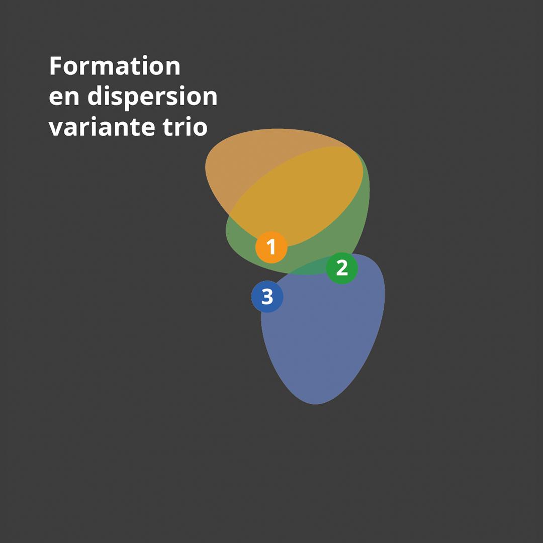 Schéma de la formation de tenaille en dispersion en trio.