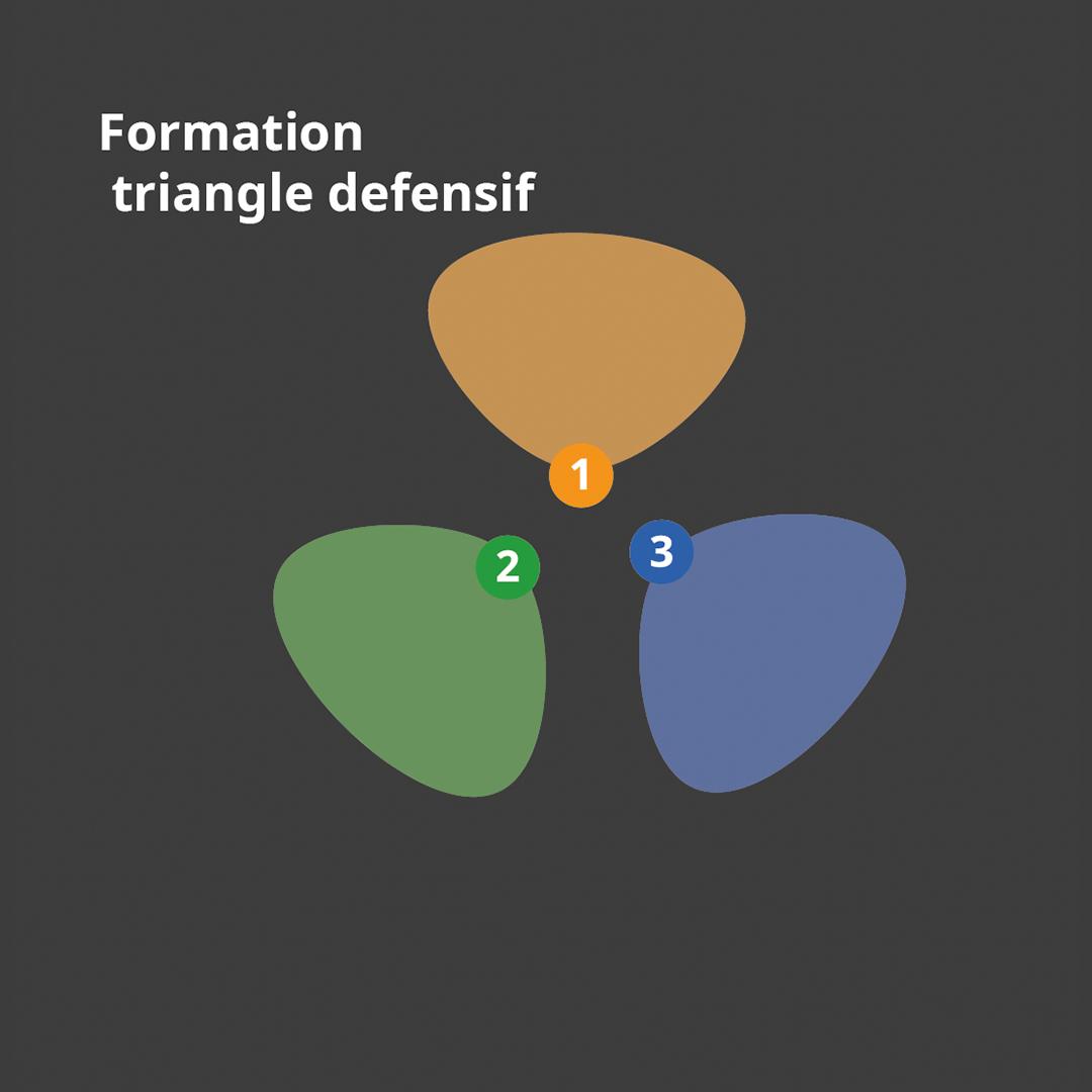 Schéma de tenaille en triangle défensif à trois éléments.