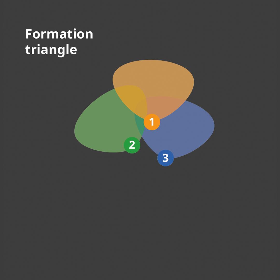 Schéma de la défense à trois en triangle.